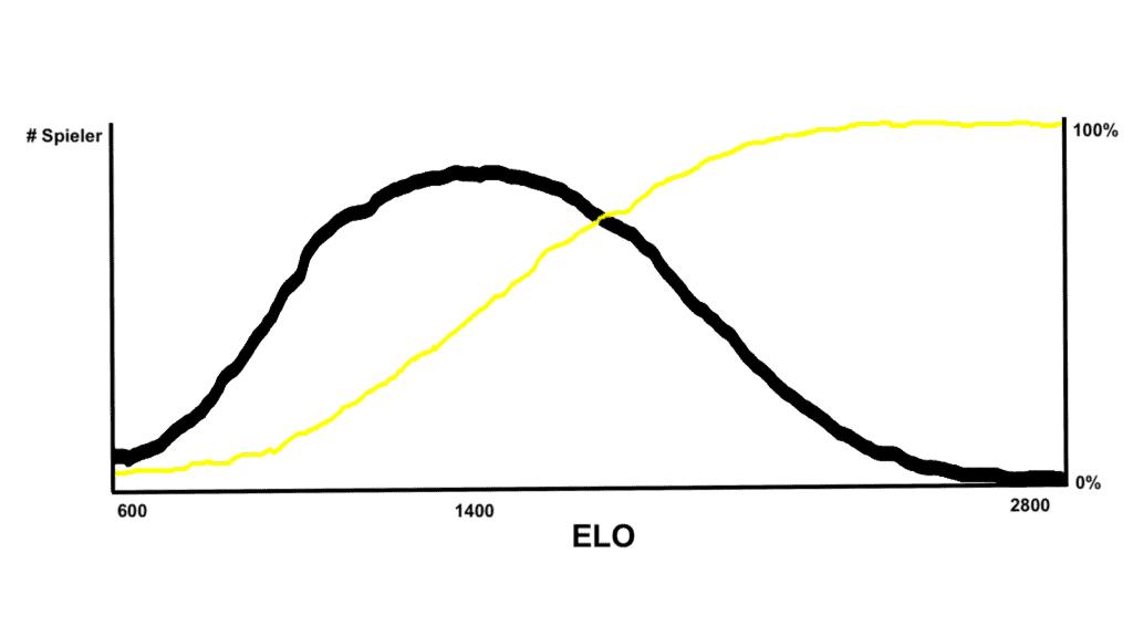 ELO-Zahl Verteilung